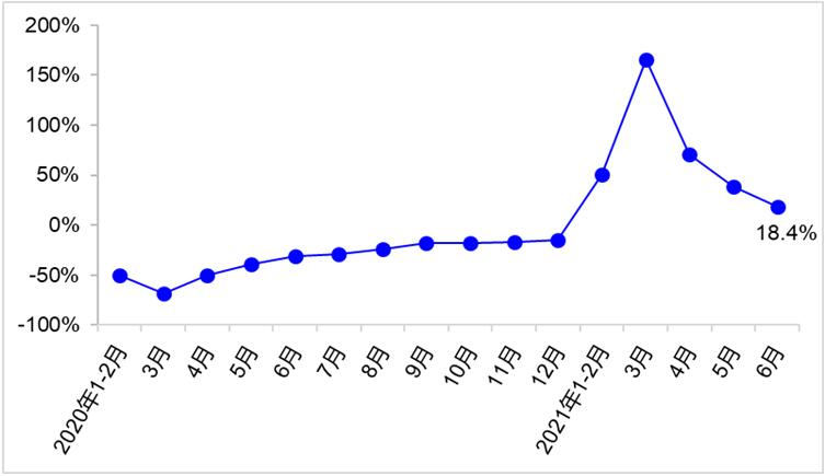 上半年交通运输经济运行情况(图3)