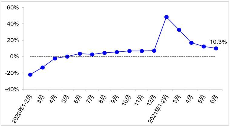 上半年交通运输经济运行情况(图4)